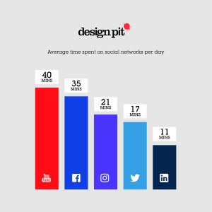 Average time spent on social media _Design Pit