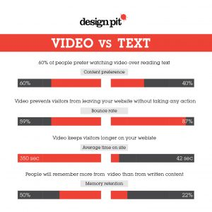 video vs text-01